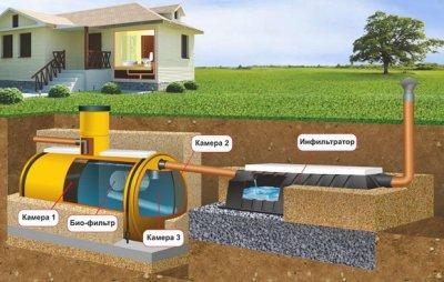 Локальная канализация для очистки стоков, разновидности